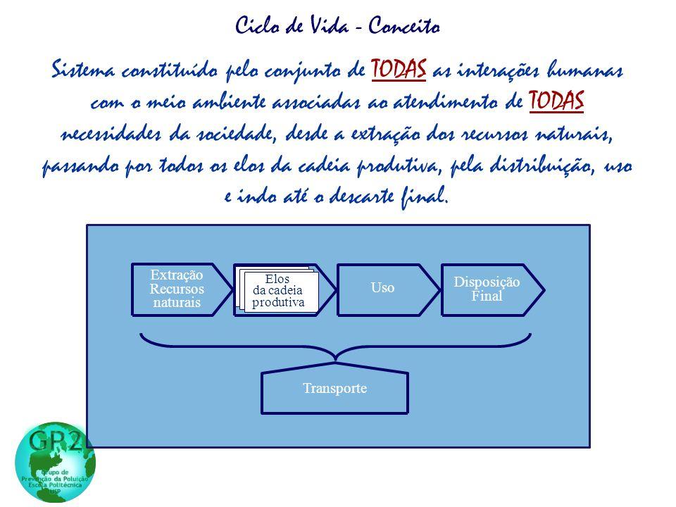 Sistema constituído pelo conjunto de TODAS as interações humanas com o meio ambiente associadas ao atendimento de TODAS necessidades da sociedade, des