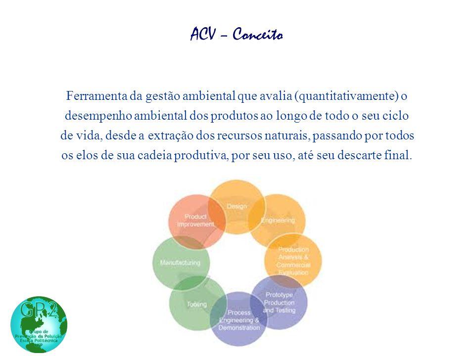 Ferramenta da gestão ambiental que avalia (quantitativamente) o desempenho ambiental dos produtos ao longo de todo o seu ciclo de vida, desde a extraç