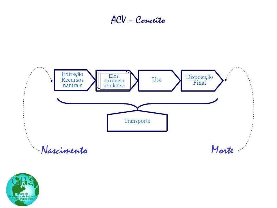 NascimentoMorte Uso Disposição Final Transporte Extração Recursos naturais Manufatura do produto Elos da cadeia produtiva ACV – Conceito