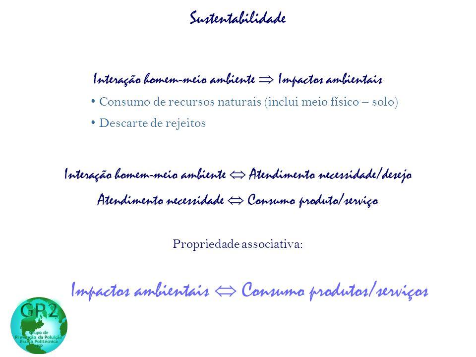 Sustentabilidade Interação homem-meio ambiente Impactos ambientais Consumo de recursos naturais (inclui meio físico – solo) Descarte de rejeitos Interação homem-meio ambiente Atendimento necessidade/desejo Atendimento necessidade Consumo produto/serviço Propriedade associativa: Impactos ambientais Consumo produtos/serviços