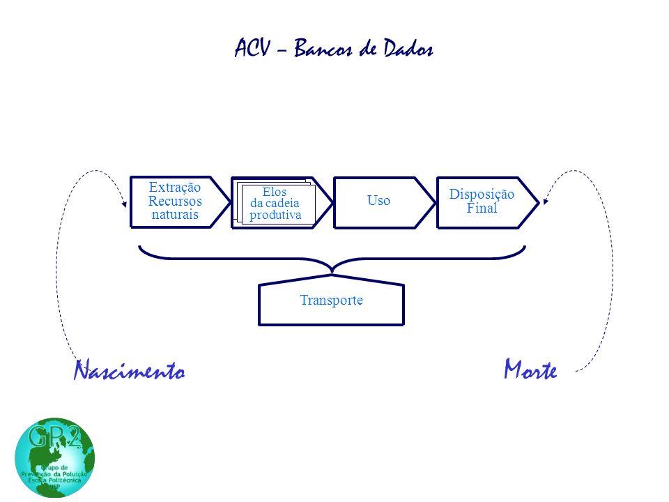 NascimentoMorte Uso Disposição Final Transporte Extração Recursos naturais Manufatura do produto Elos da cadeia produtiva ACV – Bancos de Dados