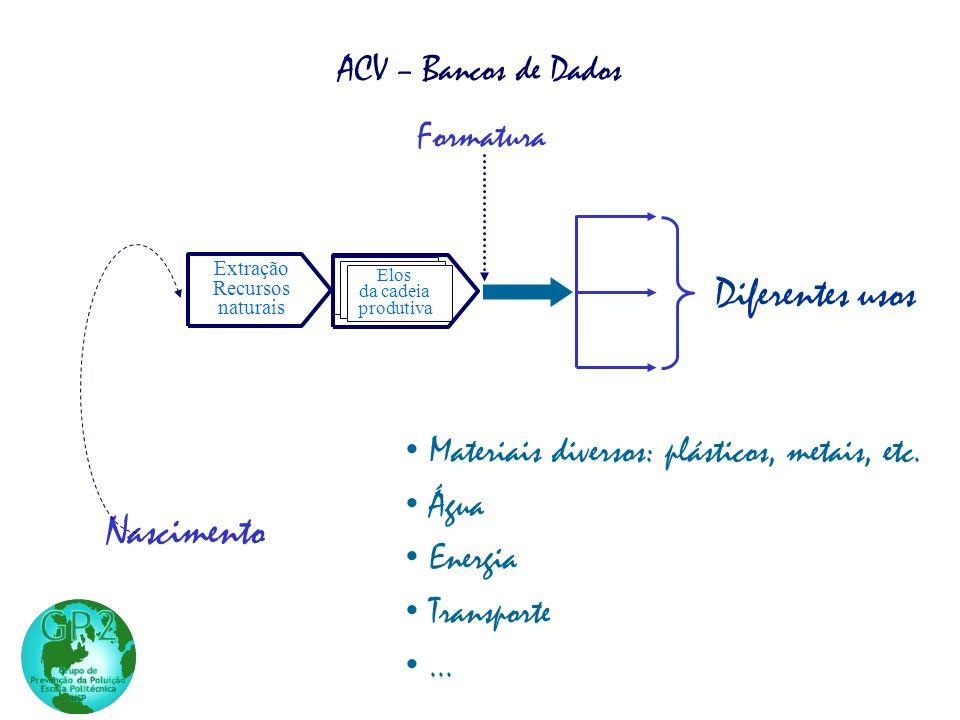 Nascimento Extração Recursos naturais Manufatura do produto Elos da cadeia produtiva ACV – Bancos de Dados Formatura Diferentes usos Materiais diversos: plásticos, metais, etc.