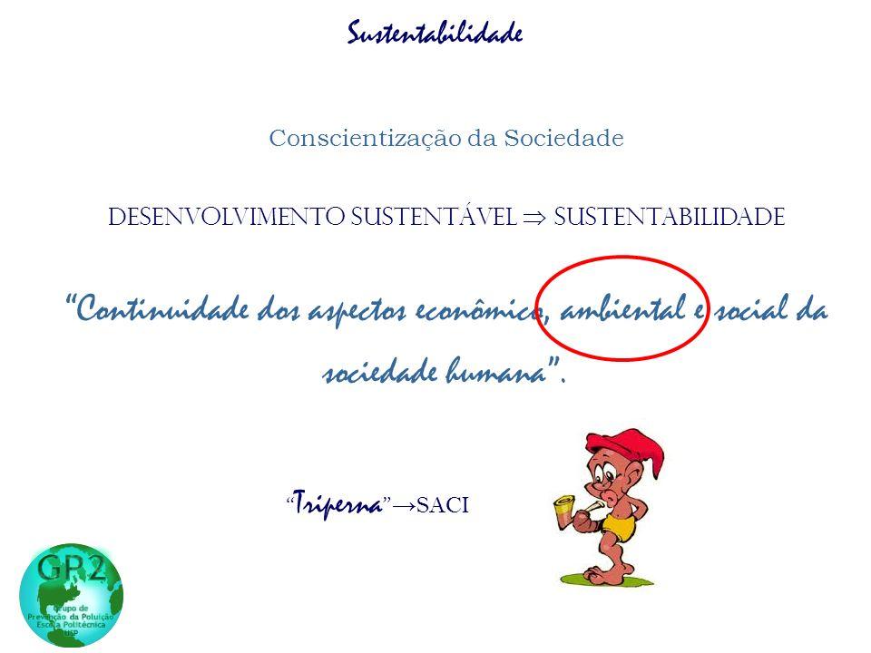 Sustentabilidade Conscientização da Sociedade Desenvolvimento sustentável SUSTENTABILIDADE Continuidade dos aspectos econômico, ambiental e social da