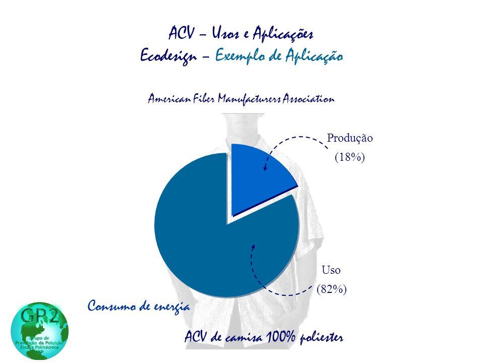 Uso (82%) Produção (18%) Consumo de energia ACV de camisa 100% poliester ACV – Usos e Aplicações Ecodesign – Exemplo de Aplicação American Fiber Manufacturers Association