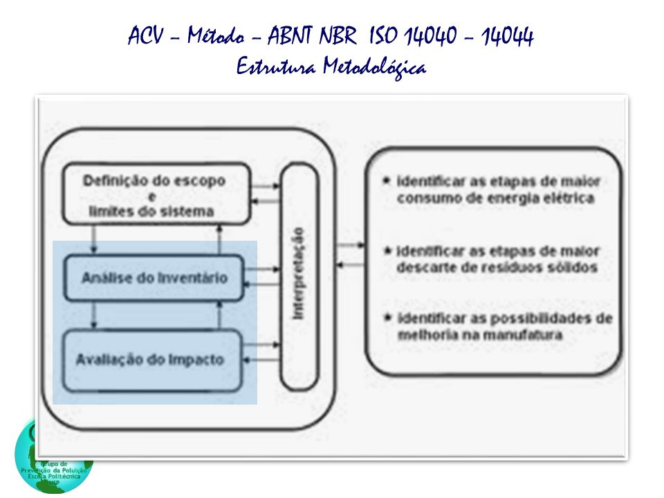 ACV – Método – ABNT NBR ISO 14040 – 14044 Estrutura Metodológica