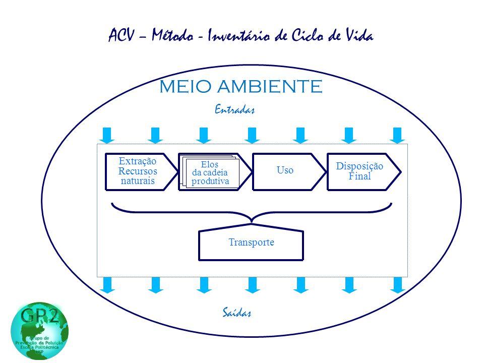 ACV – Método - Inventário de Ciclo de Vida Uso Disposição Final Transporte Extração Recursos naturais Manufatura do produto Elos da cadeia produtiva E