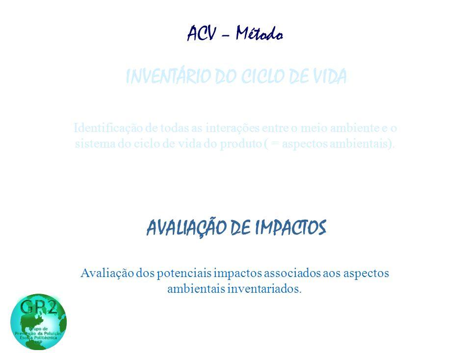 INVENTÁRIO DO CICLO DE VIDA AVALIAÇÃO DE IMPACTOS Identificação de todas as interações entre o meio ambiente e o sistema do ciclo de vida do produto ( = aspectos ambientais).