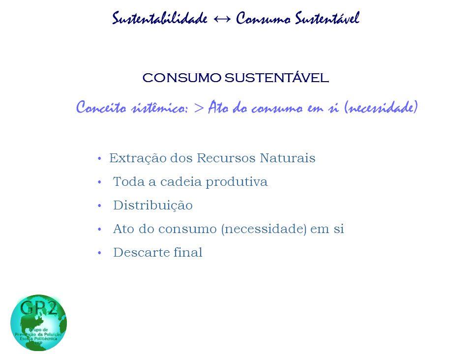 CONSUMO SUSTENTÁVEL Conceito sistêmico: Ato do consumo em si (necessidade) Extração dos Recursos Naturais Toda a cadeia produtiva Distribuição Ato do
