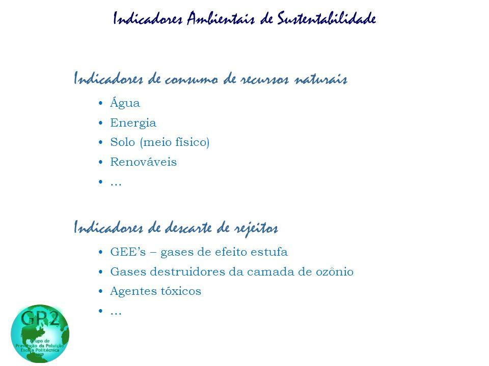 Indicadores de consumo de recursos naturais Água Energia Solo (meio físico) Renováveis... Indicadores de descarte de rejeitos GEEs – gases de efeito e