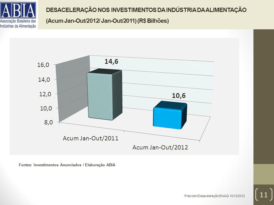 Presiden/Desaceleração ENAIQ 10/12/2012 11 DESACELERAÇÃO NOS INVESTIMENTOS DA INDÚSTRIA DA ALIMENTAÇÃO (Acum Jan-Out/2012/ Jan-Out/2011) (R$ Bilhões) Fontes: Investimentos Anunciados / Elaboração ABIA