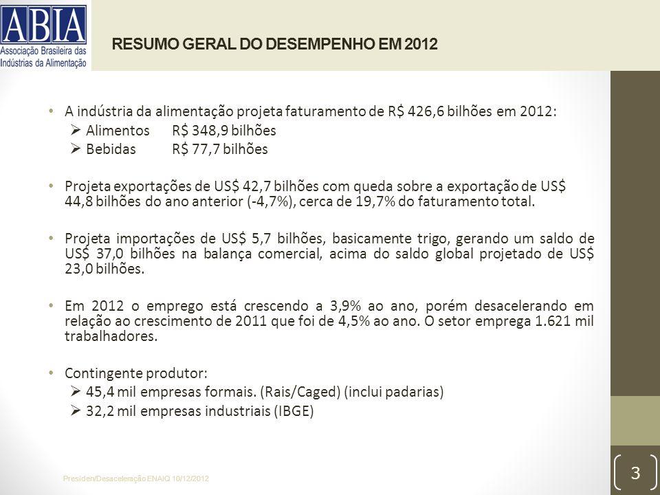 RESUMO GERAL DO DESEMPENHO EM 2012 A indústria da alimentação projeta faturamento de R$ 426,6 bilhões em 2012: AlimentosR$ 348,9 bilhões BebidasR$ 77,7 bilhões Projeta exportações de US$ 42,7 bilhões com queda sobre a exportação de US$ 44,8 bilhões do ano anterior (-4,7%), cerca de 19,7% do faturamento total.