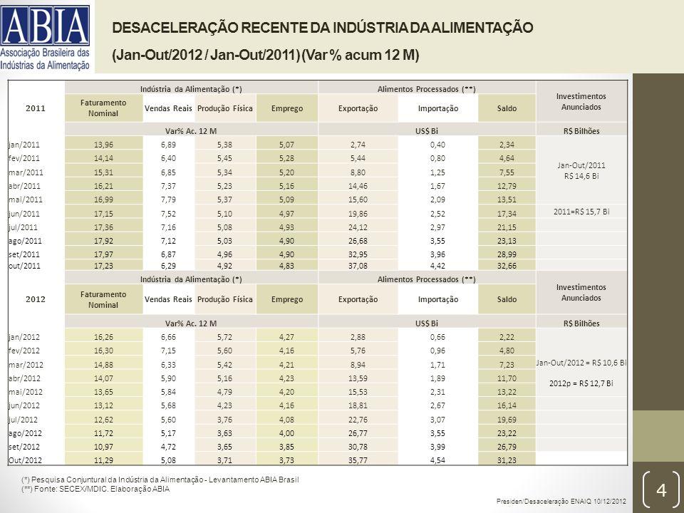 DESACELERAÇÃO RECENTE DA INDÚSTRIA DA ALIMENTAÇÃO (Jan-Out/2012 / Jan-Out/2011) (Var % acum 12 M) Presiden/Desaceleração ENAIQ 10/12/2012 4 (*) Pesquisa Conjuntural da Indústria da Alimentação - Levantamento ABIA Brasil (**) Fonte: SECEX/MDIC.