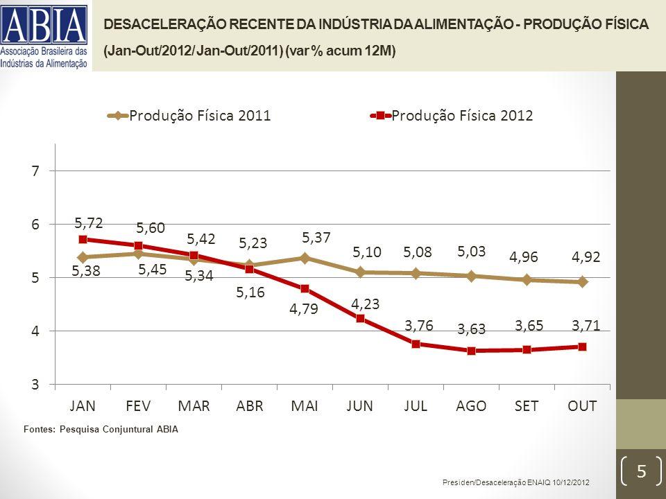 Presiden/Desaceleração ENAIQ 10/12/2012 5 DESACELERAÇÃO RECENTE DA INDÚSTRIA DA ALIMENTAÇÃO - PRODUÇÃO FÍSICA (Jan-Out/2012/ Jan-Out/2011) (var % acum 12M) Fontes: Pesquisa Conjuntural ABIA