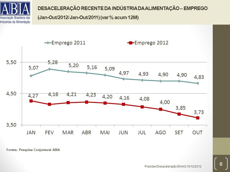 Presiden/Desaceleração ENAIQ 10/12/2012 DESACELERAÇÃO RECENTE DA INDÚSTRIA DA ALIMENTAÇÃO – EMPREGO (Jan-Out/2012/ Jan-Out/2011) (var % acum 12M) Fontes: Pesquisa Conjuntural ABIA 6