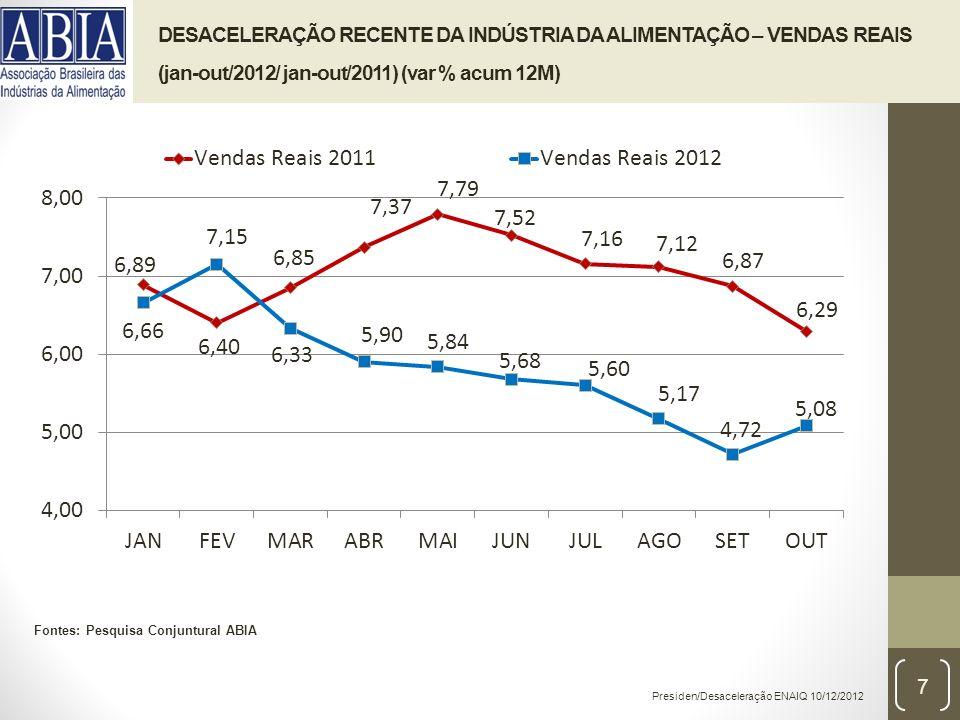 Presiden/Desaceleração ENAIQ 10/12/2012 DESACELERAÇÃO RECENTE DA INDÚSTRIA DA ALIMENTAÇÃO – VENDAS REAIS (jan-out/2012/ jan-out/2011) (var % acum 12M) Fontes: Pesquisa Conjuntural ABIA 7