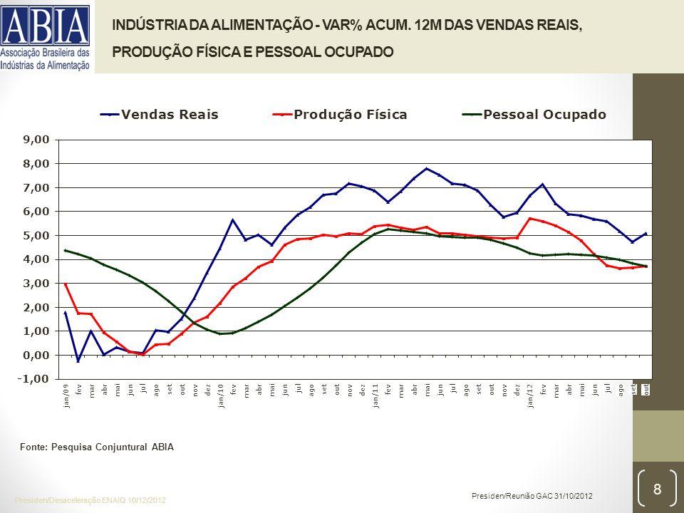 INDÚSTRIA DA ALIMENTAÇÃO - VAR% ACUM.