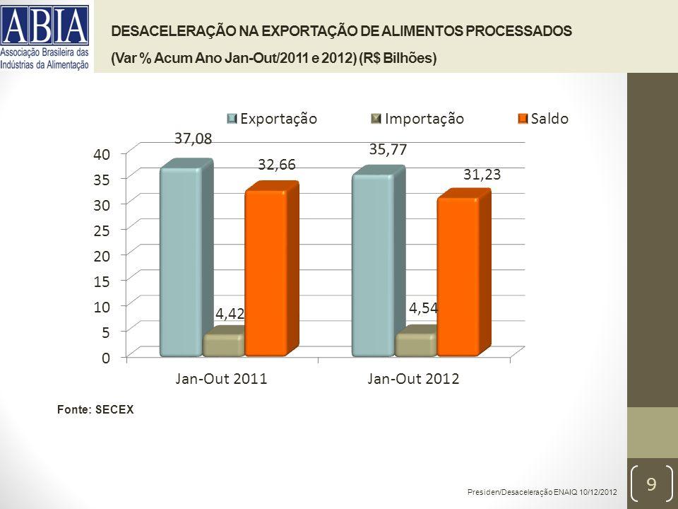 DESACELERAÇÃO ANUAL NAS EXPORTAÇÕES DE ALIMENTOS PROCESSADOS (2011 /2012) (US$ Bilhões) (Var % Acum 12 M) Presiden/Desaceleração ENAIQ 10/12/2012 Fonte: SECEX (*) Var % Acum 12 M 10