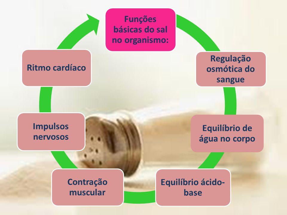 Funções básicas do sal no organismo: Regulação osmótica do sangue Equilíbrio de água no corpo Equilíbrio ácido- base Contração muscular Impulsos nervo