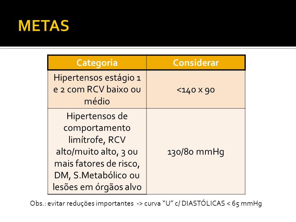 CategoriaConsiderar Hipertensos estágio 1 e 2 com RCV baixo ou médio <140 x 90 Hipertensos de comportamento limítrofe, RCV alto/muito alto, 3 ou mais