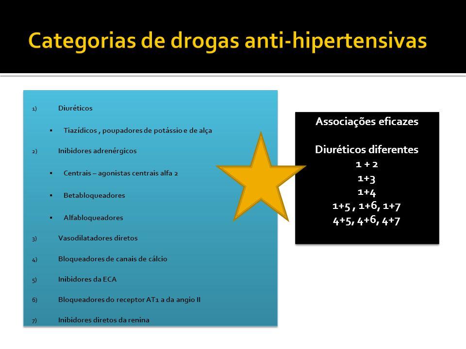 1) Diuréticos Tiazídicos, poupadores de potássio e de alça 2) Inibidores adrenérgicos Centrais – agonistas centrais alfa 2 Betabloqueadores Alfabloque