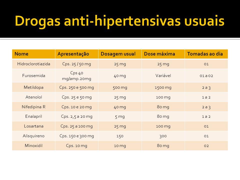 NomeApresentaçãoDosagem usualDose máximaTomadas ao dia HidroclorotiazidaCps. 25 / 50 mg25 mg 01 Furosemida Cps 40 mg/amp.20mg 40 mgVariável01 a 02 Met