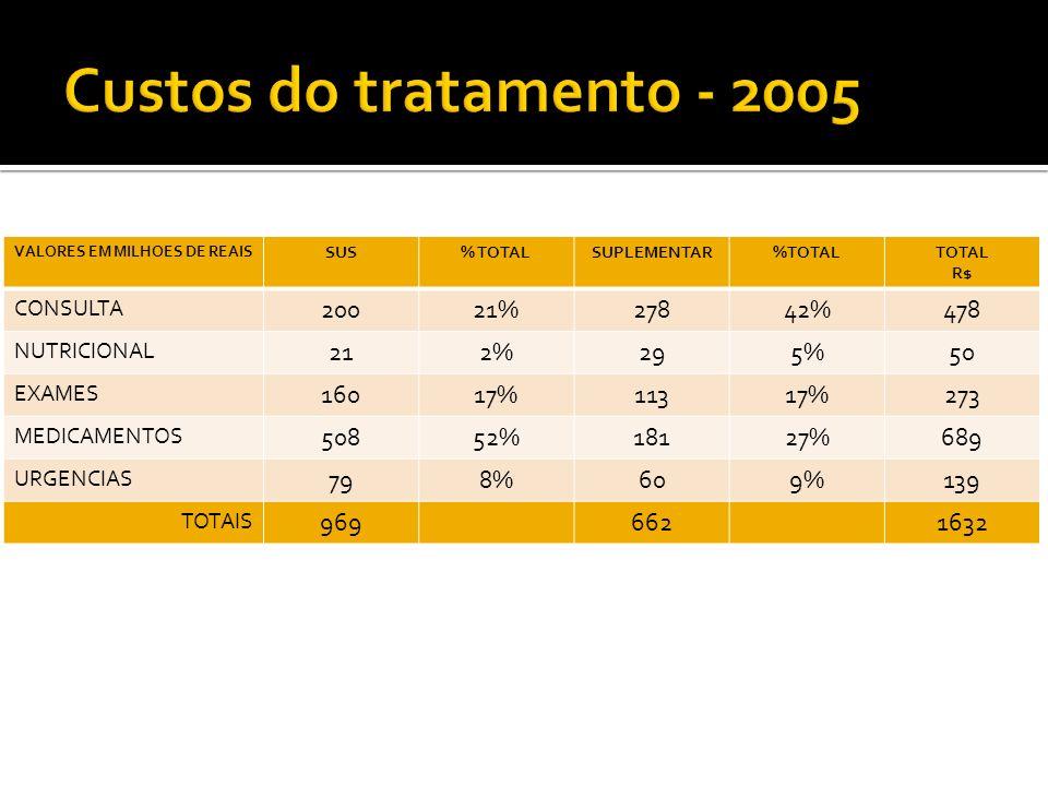 VALORES EM MILHOES DE REAIS SUS% TOTALSUPLEMENTAR%TOTALTOTAL R$ CONSULTA 20021%27842%478 NUTRICIONAL 212%295%50 EXAMES 16017%11317%273 MEDICAMENTOS 50
