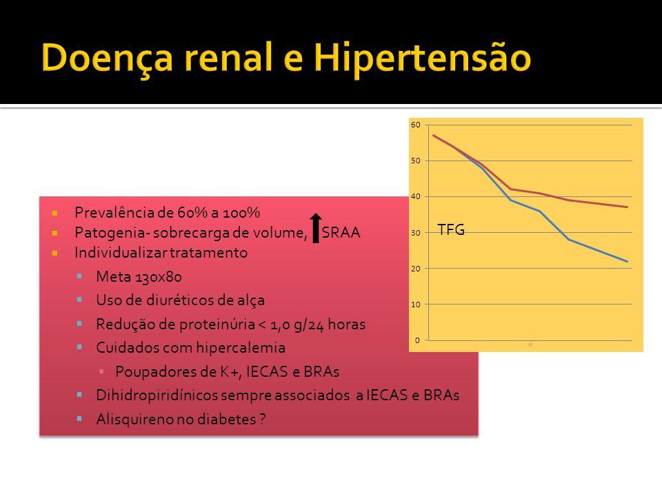 Prevalência de 60% a 100% Patogenia- sobrecarga de volume, SRAA Individualizar tratamento Meta 130x80 Uso de diuréticos de alça Redução de proteinúria