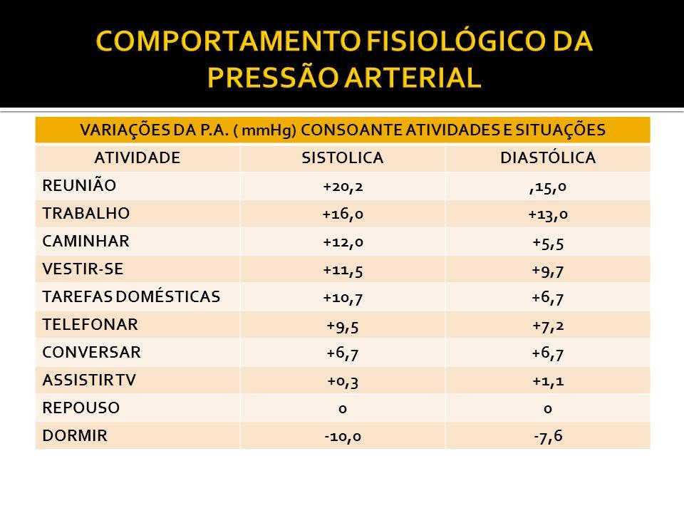 VARIAÇÕES DA P.A. ( mmHg) CONSOANTE ATIVIDADES E SITUAÇÕES ATIVIDADESISTOLICADIASTÓLICA REUNIÃO+20,2,15,0 TRABALHO+16,0+13,0 CAMINHAR+12,0+5,5 VESTIR-