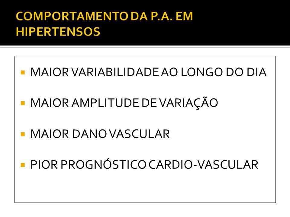 MAIOR VARIABILIDADE AO LONGO DO DIA MAIOR AMPLITUDE DE VARIAÇÃO MAIOR DANO VASCULAR PIOR PROGNÓSTICO CARDIO-VASCULAR