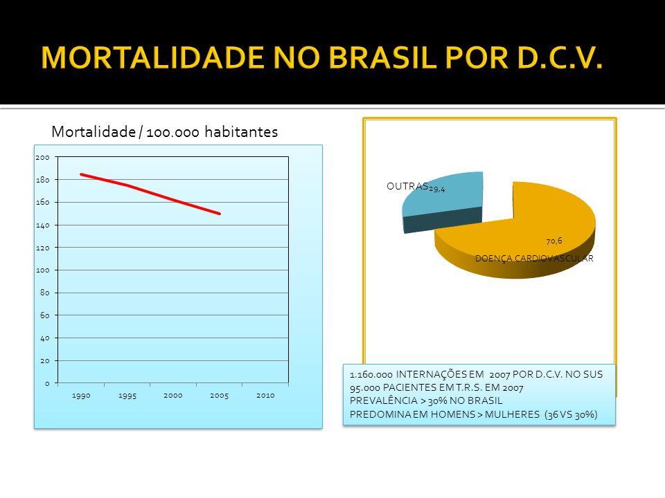 OUTRAS 1.160.000 INTERNAÇÕES EM 2007 POR D.C.V. NO SUS 95.000 PACIENTES EM T.R.S. EM 2007 PREVALÊNCIA > 30% NO BRASIL PREDOMINA EM HOMENS > MULHERES (