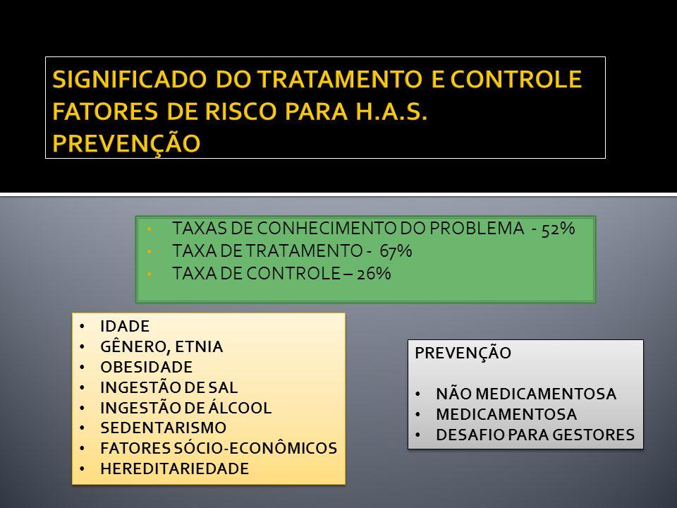 TAXAS DE CONHECIMENTO DO PROBLEMA - 52% TAXA DE TRATAMENTO - 67% TAXA DE CONTROLE – 26% IDADE GÊNERO, ETNIA OBESIDADE INGESTÃO DE SAL INGESTÃO DE ÁLCO