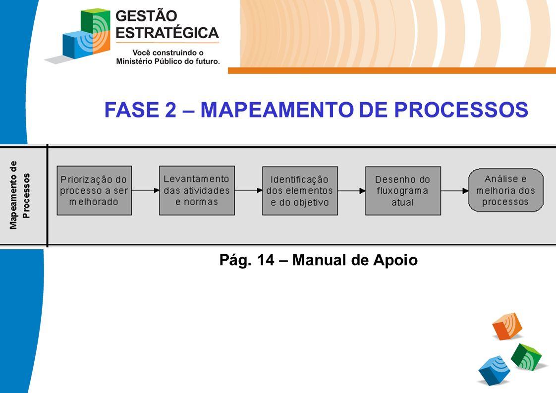 FASE 2 – MAPEAMENTO DE PROCESSOS Pág. 14 – Manual de Apoio
