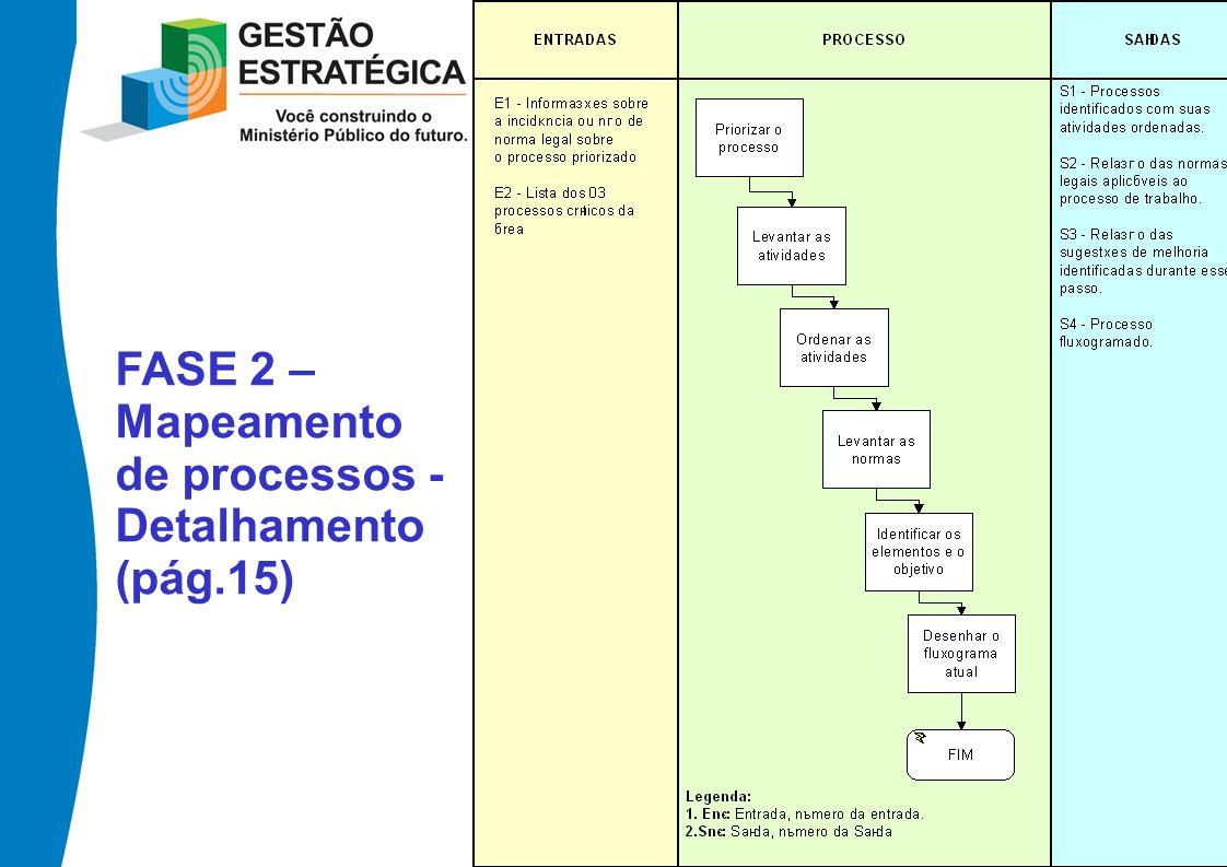 FASE 2 – Mapeamento de processos - Detalhamento (pág.15)