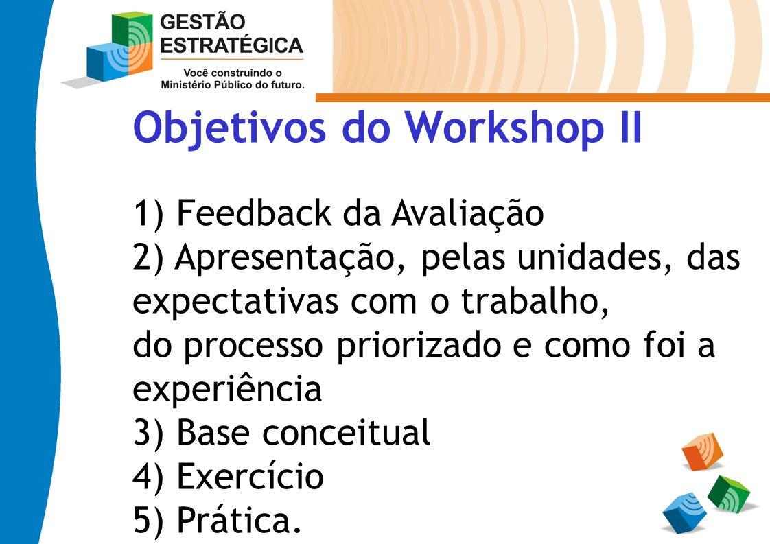 Objetivos do Workshop II 1) Feedback da Avaliação 2) Apresentação, pelas unidades, das expectativas com o trabalho, do processo priorizado e como foi