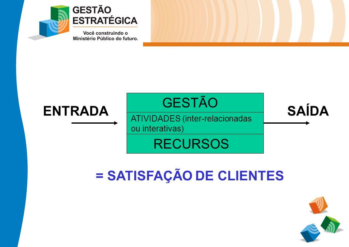 ATIVIDADES (inter-relacionadas ou interativas) GESTÃO RECURSOS ENTRADASAÍDA = SATISFAÇÃO DE CLIENTES