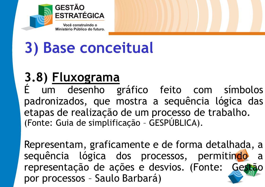 3) Base conceitual 3.8) Fluxograma É um desenho gráfico feito com símbolos padronizados, que mostra a sequência lógica das etapas de realização de um