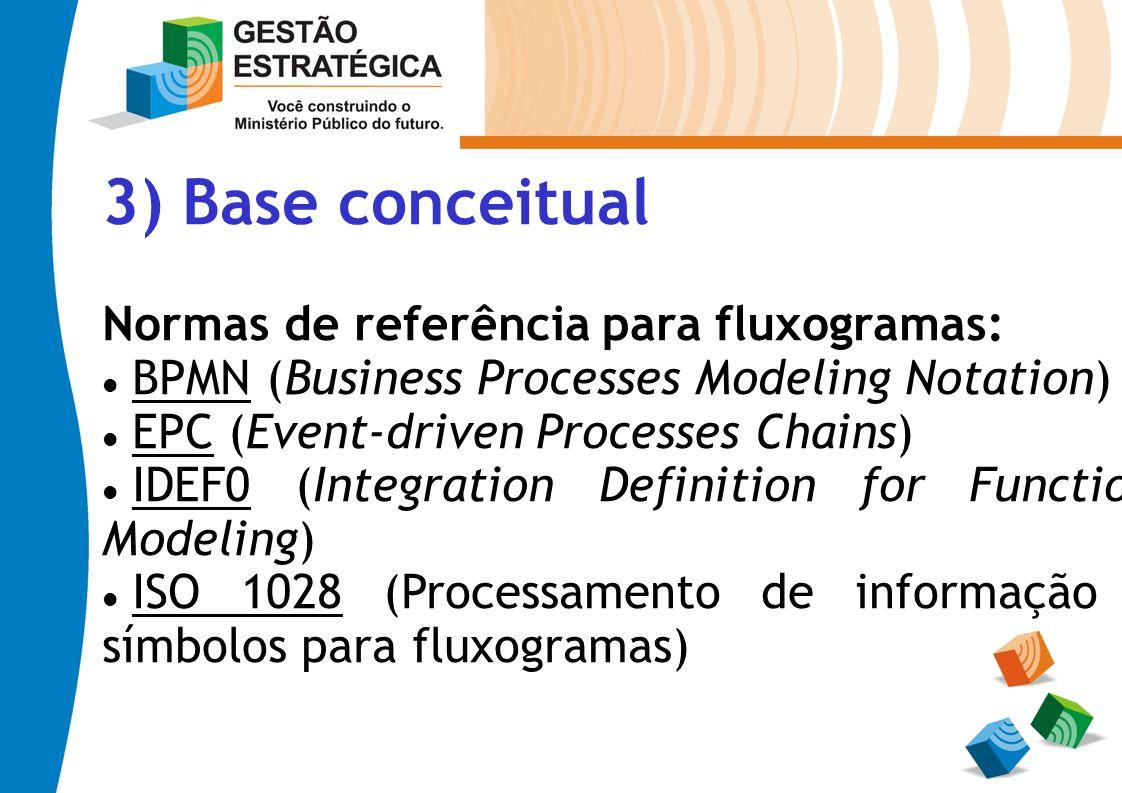 3) Base conceitual Normas de referência para fluxogramas: BPMN (Business Processes Modeling Notation) EPC (Event-driven Processes Chains) IDEF0 (Integ