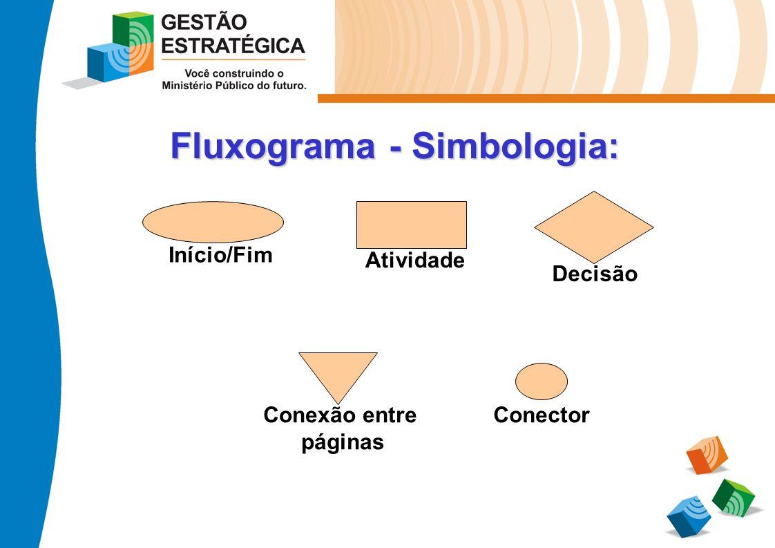 Fluxograma - Simbologia: Atividade Início/Fim Decisão ConectorConexão entre páginas