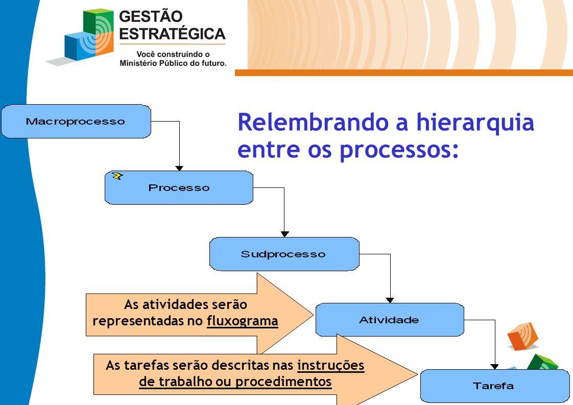 Relembrando a hierarquia entre os processos: As atividades serão representadas no fluxograma As tarefas serão descritas nas instruções de trabalho ou