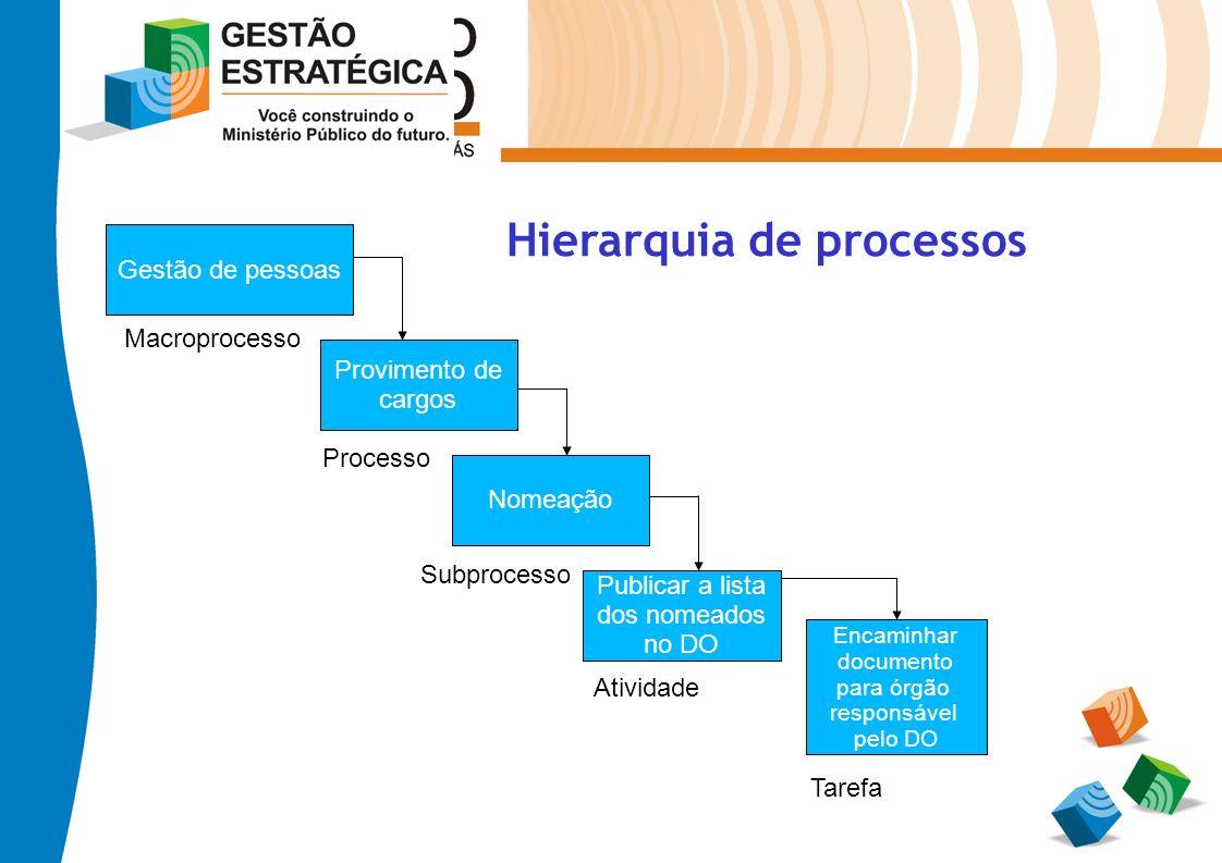 Hierarquia de processos Gestão de pessoas Provimento de cargos Nomeação Publicar a lista dos nomeados no DO Encaminhar documento para órgão responsáve