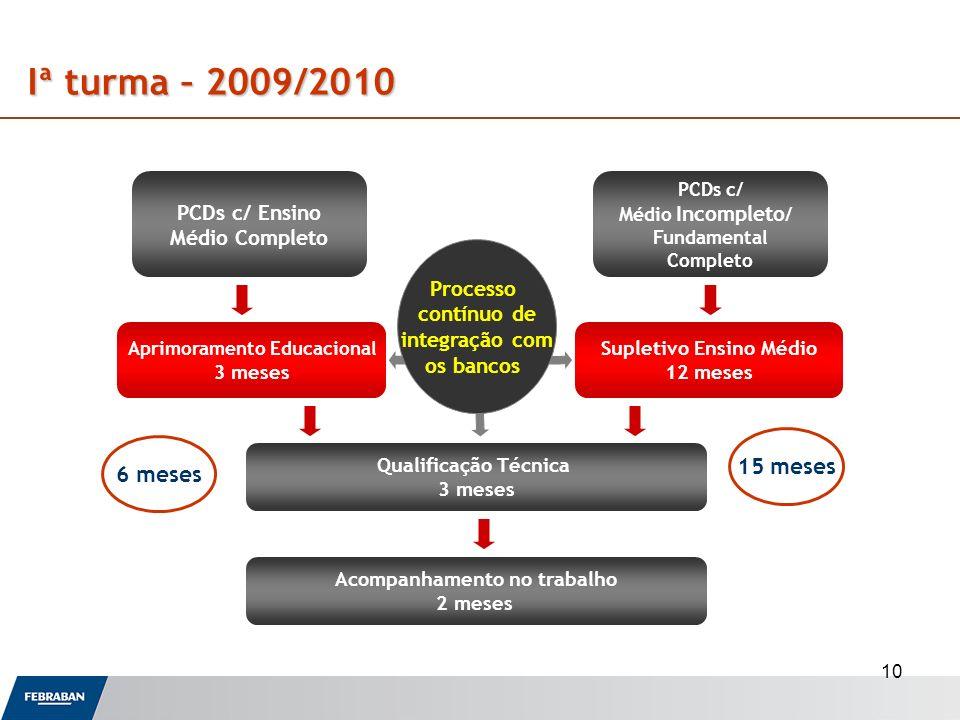 10 PCDs c/ Ensino Médio Completo PCDs c/ Médio Incompleto / Fundamental Completo Aprimoramento Educacional 3 meses Supletivo Ensino Médio 12 meses Qua