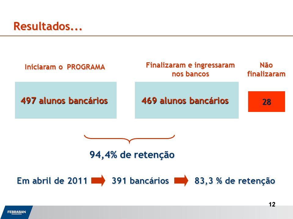 12 Finalizaram e ingressaram nos bancos Resultados... 94,4% de retenção 497 alunos bancários 469 alunos bancários 28 Iniciaram o PROGRAMA Nãofinalizar