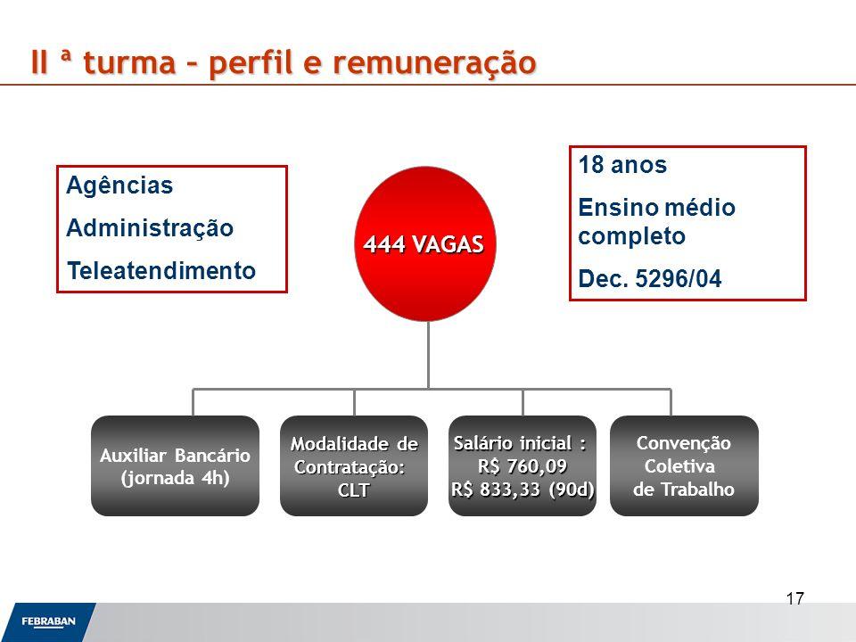 17 II ª turma – perfil e remuneração 18 anos Ensino médio completo Dec. 5296/04 Agências Administração Teleatendimento Auxiliar Bancário (jornada 4h)