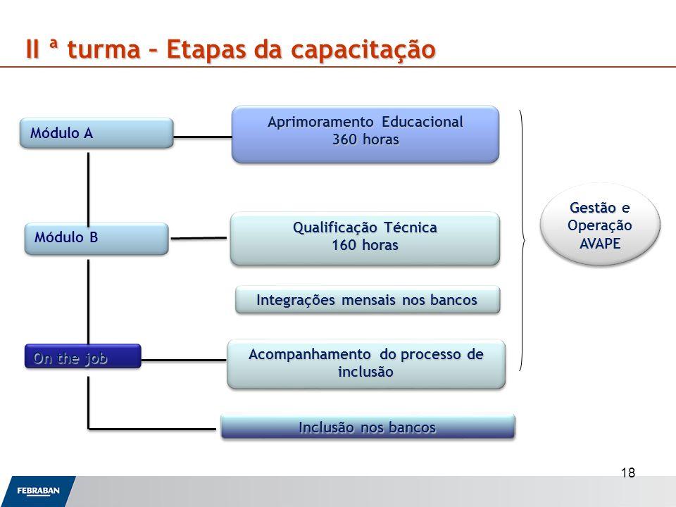 18 II ª turma – Etapas da capacitação Módulo A Módulo B On the job Aprimoramento Educacional 360 horas Qualificação Técnica 160 horas Qualificação Téc
