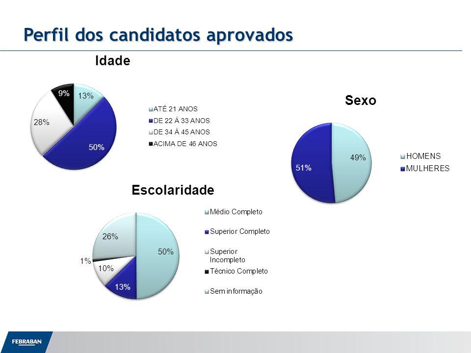 Perfil dos candidatos aprovados