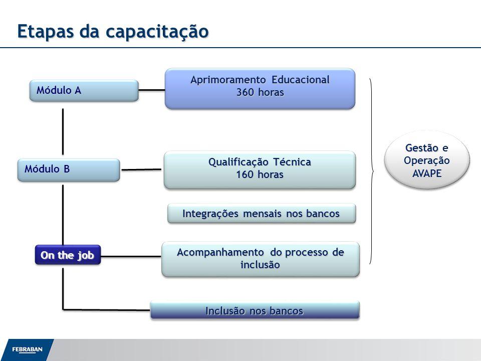Etapas da capacitação Módulo A Módulo B On the job Aprimoramento Educacional 360 horas Qualificação Técnica 160 horas Qualificação Técnica 160 horas A