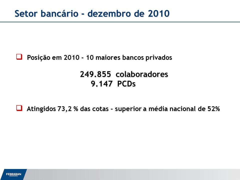 Setor bancário - dezembro de 2010 Setor bancário - dezembro de 2010 Posição em 2010 - 10 maiores bancos privados 249.855 colaboradores 249.855 colabor