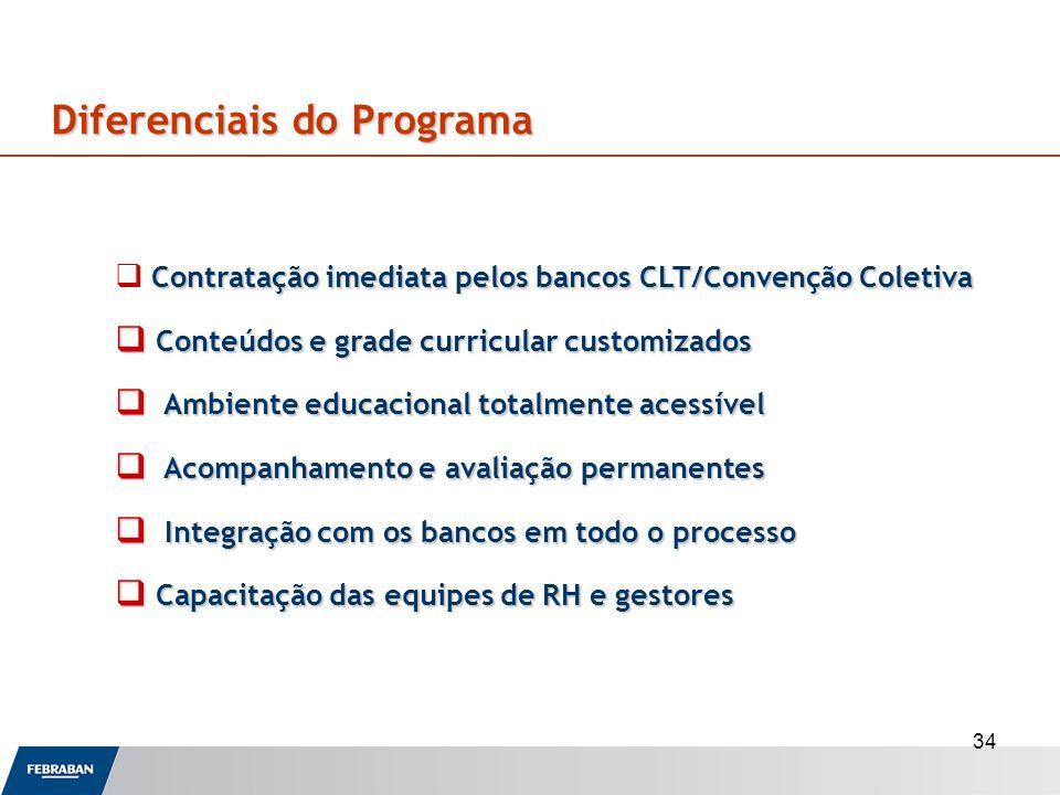 34 Diferenciais do Programa Contratação imediata pelos bancos CLT/Convenção Coletiva Conteúdos e grade curricular customizados Conteúdos e grade curri