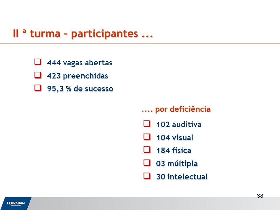 38 444 vagas abertas 423 preenchidas 423 preenchidas 95,3 % de sucesso 95,3 % de sucesso II ª turma – participantes... 102 auditiva 104 visual 104 vis