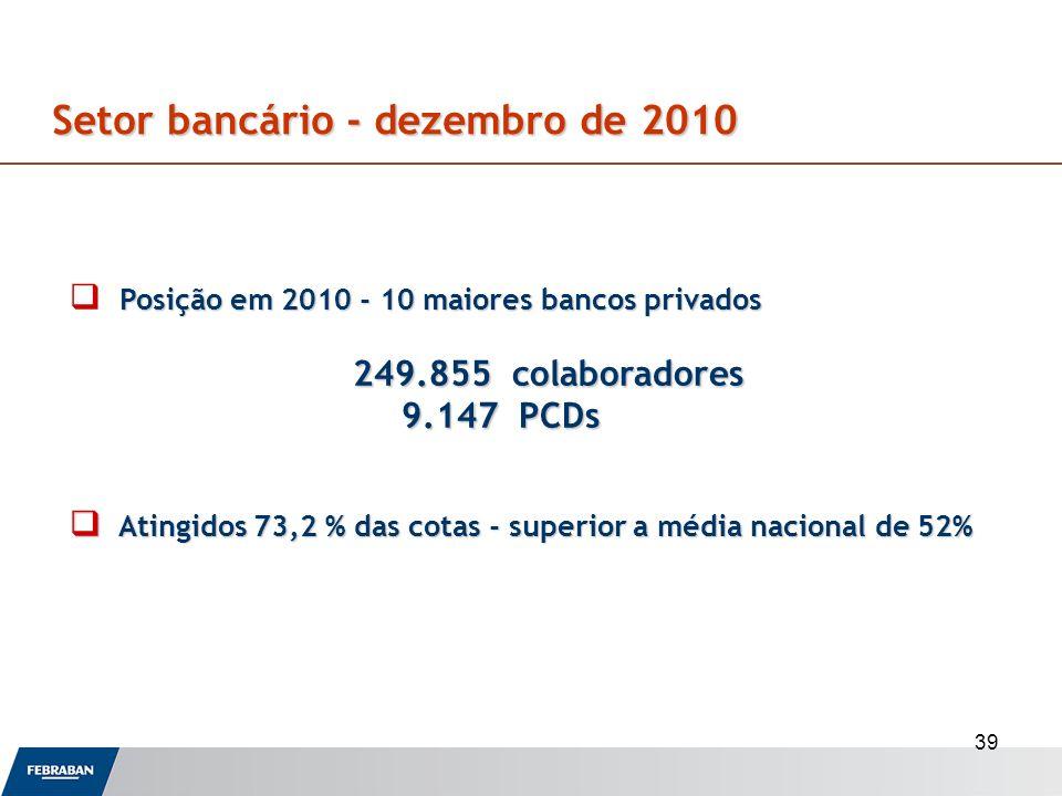 39 Setor bancário - dezembro de 2010 Setor bancário - dezembro de 2010 Posição em 2010 - 10 maiores bancos privados 249.855 colaboradores 249.855 cola